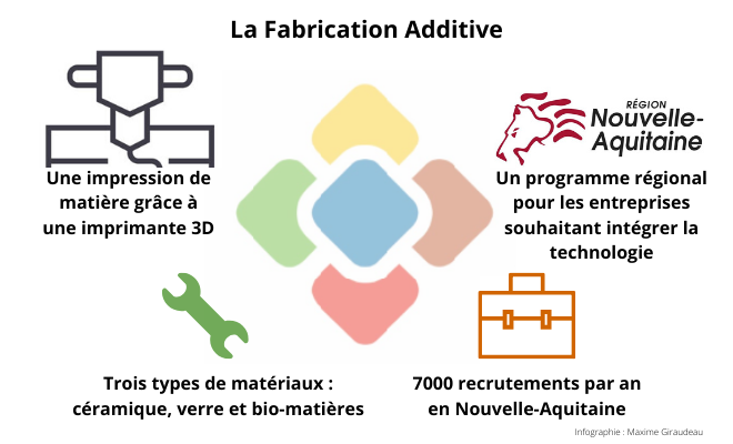 Infographie Fabrication Additive